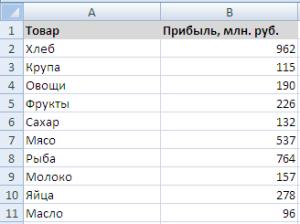 Таблица по продажам