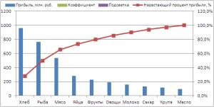 Изменение типа диаграммы для ряда