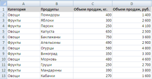 Таблица с данфными по продажам
