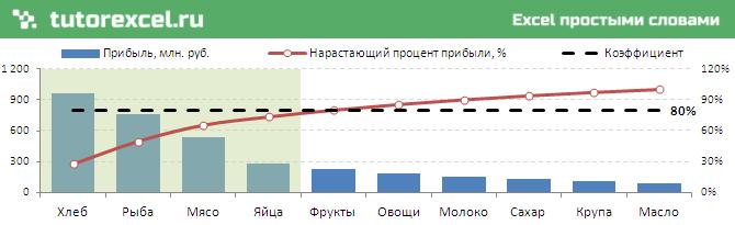 Диаграмма Парето в Excel