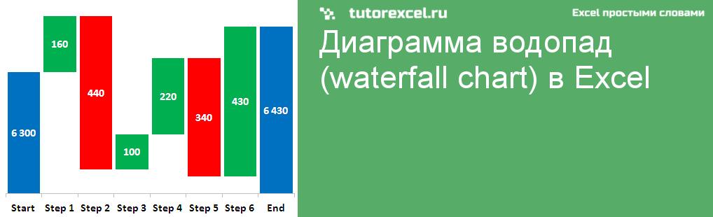 Диаграмма водопад (waterfall chart) в Excel
