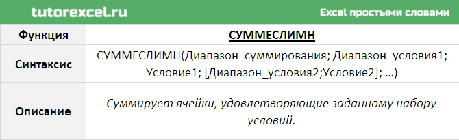 Функция СУММЕСЛИМН в Excel