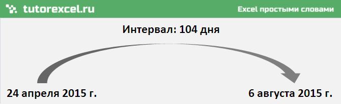 Количество дней между датами в Excel