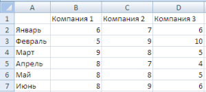 Таблица с данными по продажам
