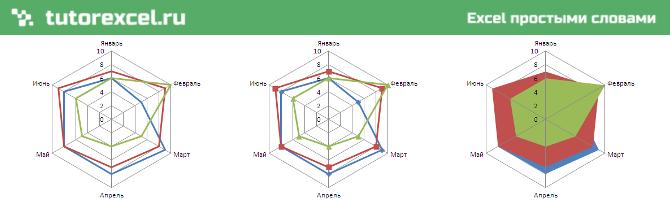 Лепестковая диаграмма в Excel