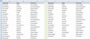 Отформатированная таблица без дубликатов