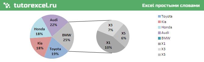 Вторичная круговая диаграмма в Excel