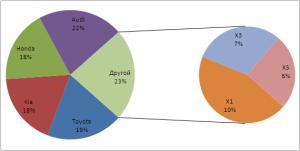 Выбор подписи данных на круговой диаграмме