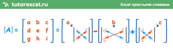 Определитель матрицы в Excel