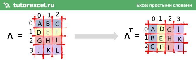 Транспонирование матрицы и таблицы в Excel