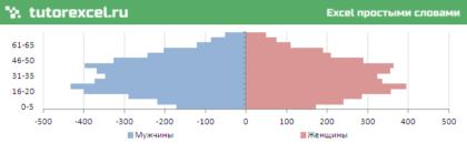 Половозрастная пирамида в Excel