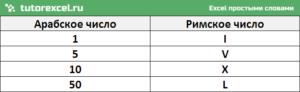 Римские цифры в Excel