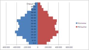 Изменение бокового зазора диаграммы