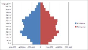 Перенос вертикальной оси диаграммы