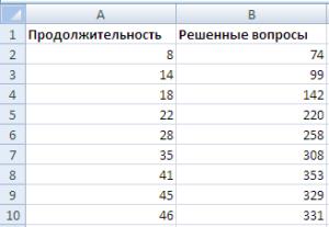 Таблица для точечной диаграммы