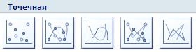 Типы точечных диаграмм