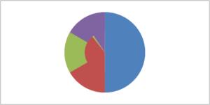 Добавление кольцевой диаграммы
