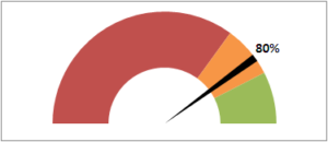 Диаграмма (график) в виде спидометра