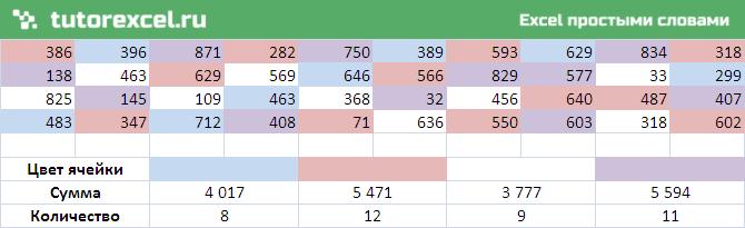 Количество и сумма ячеек по цвету в Excel