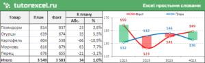 План-факт анализ в Excel