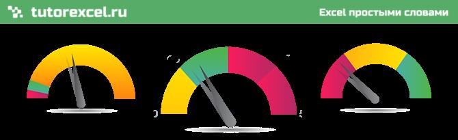 Диаграмма спидометр в Excel
