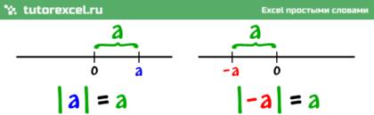 Модуль числа в Excel