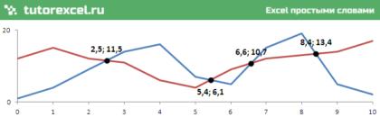 Точка пересечения графиков в Excel