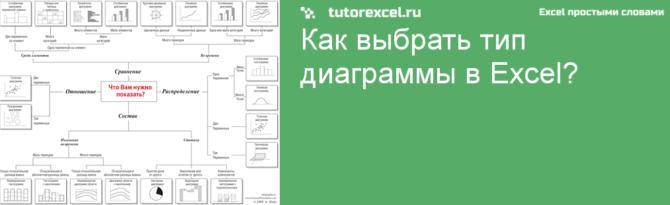 Как выбрать тип диаграммы в Excel?