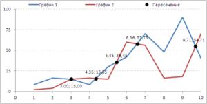 Точки пересечения двух графиков