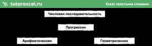 Прогрессии и числовые последовательности в Excel