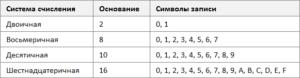 Таблица систем счисления