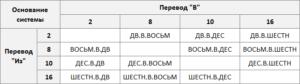 Формулы перевода