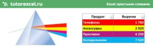 Фильтр и сортировка ячеек по цвету в Excel