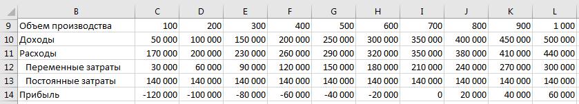 Расчет формул для построения графика