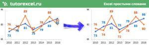 Макрос расстановки подписей для графика в Excel