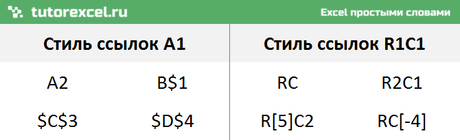 Стили ссылок R1C1 и A1 в Excel