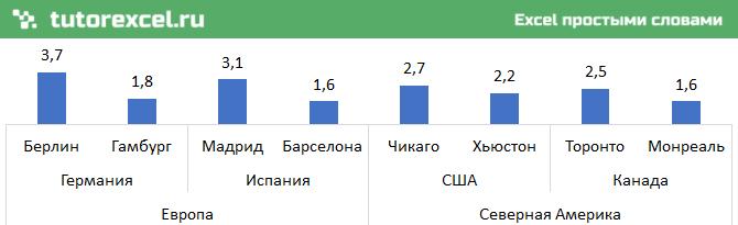Многоуровневые подписи категорий на графиках в Excel