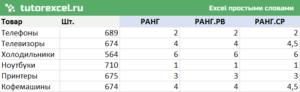Как ранжировать числовые данные в Excel?