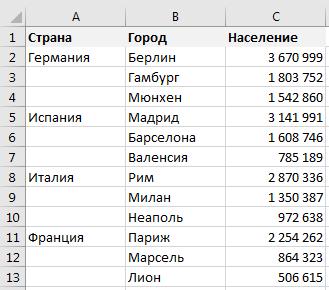 Таблица численности населения по городам