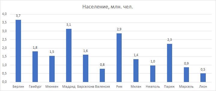 Построение диаграммы