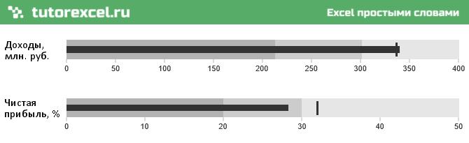 Пулевая диаграмма (bullet chart) в Excel