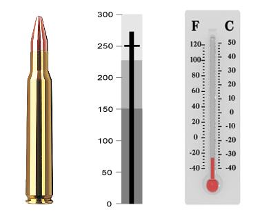 Вид пулевой диаграммы
