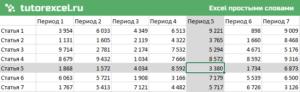 Координатное выделение ячейки в Excel