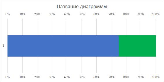 Установка минимальной и максимальной границы (Вариант 1)