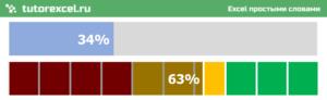 Линейный индикатор выполнения (прогресс бар) в Excel
