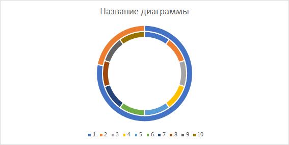Построение кольцевой диаграммы (Вариант 2)
