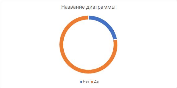 Уменьшение ширины кольца (Вариант 1)