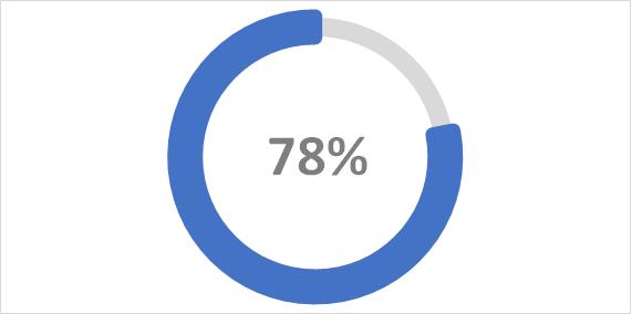 Индикатор выполнения прогресса (Вариант 1)