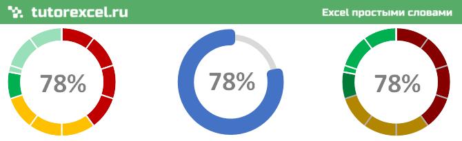 Круговой индикатор выполнения (прогресс бар) в Excel