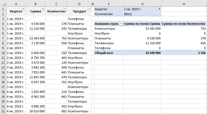 Таблица с данными и сводная таблица